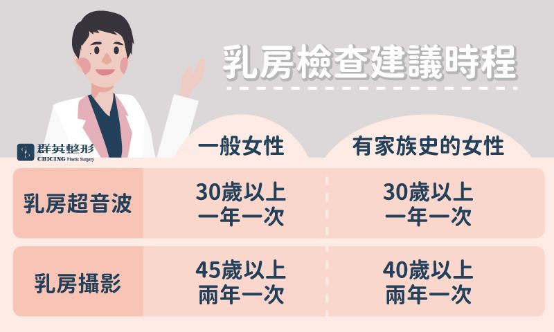 王亭雅醫師_乳房超音波檢查建議時程
